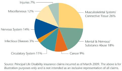 causes of disability