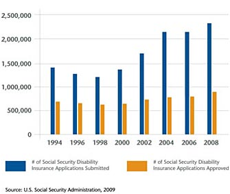 Misconceptions about Social Security disability